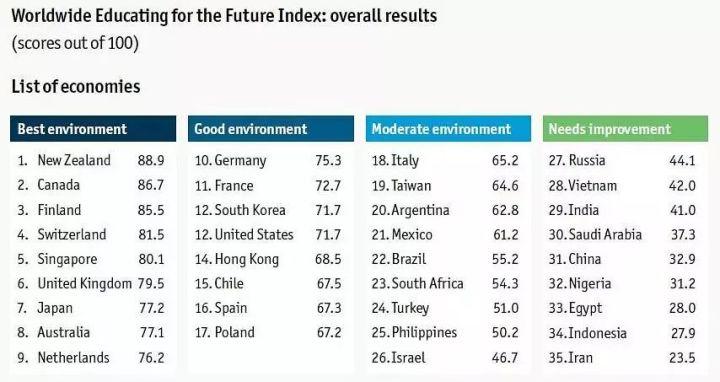去哪里留学?丨全球未来教育指数No.1!新西兰凭什么?