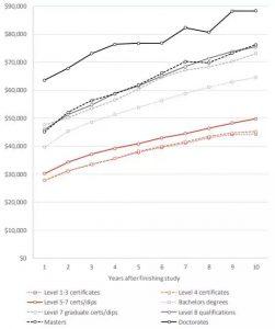新西兰毕业生起薪大揭秘 | 这些专业不仅高薪,还好找工作