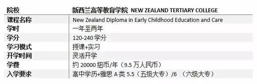 重大移民利好!!这些职业移民新西兰更容易了