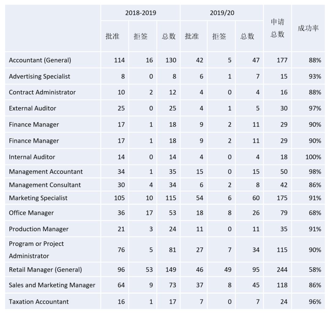 新西兰大学专业移民前景分析 (奥克兰大学)
