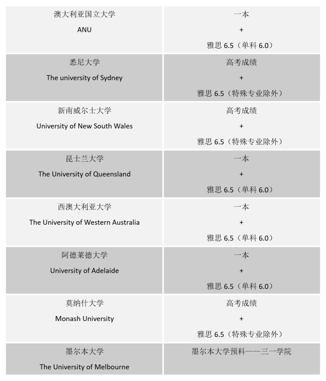 高考成绩帮你搞定澳新名校录取通知书