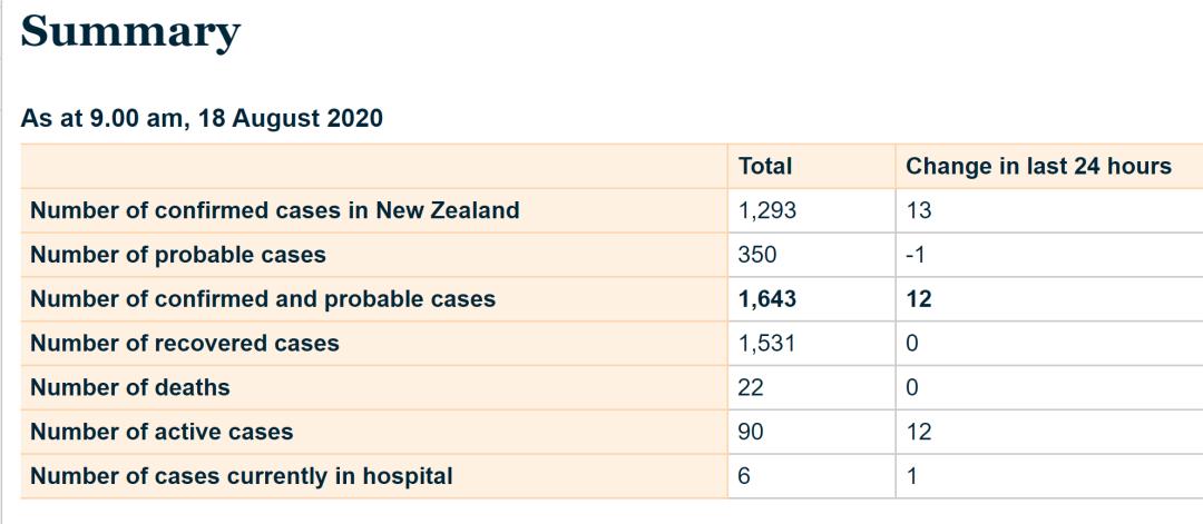 """新西兰疫情""""激增""""?特朗普的演讲今天又""""惊艳""""了我"""