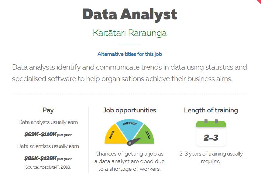 新西兰各职业收入排行榜出炉,这些职业可以满足移民薪资要求