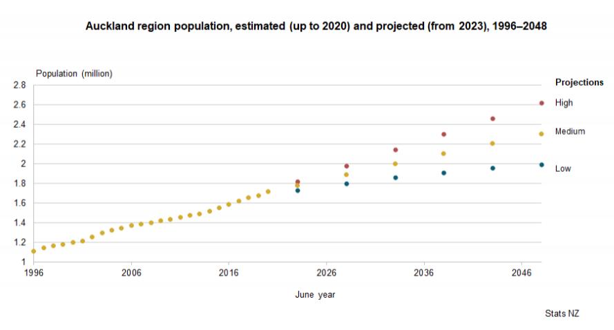 新西兰2021最紧缺职业报告发布